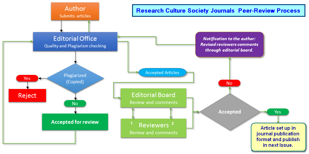 RCSJOURNALS-PEER-REVIEW PROCESS